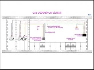 Gaz Dedeksiyon Sistemi, Oksijen Dedektörü, Asetilen Dedektörü, C2H2 Dedektörü, Hidrojen Dedektörü, H2 Dedektörü, Propan Dedektörü